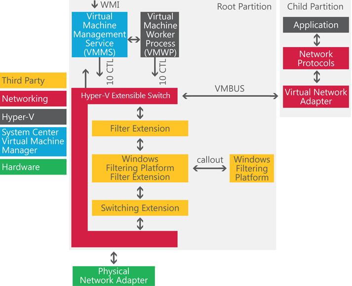 Windows server 2012 getvirtual virtualization 4 all for Hyper v architecture diagram