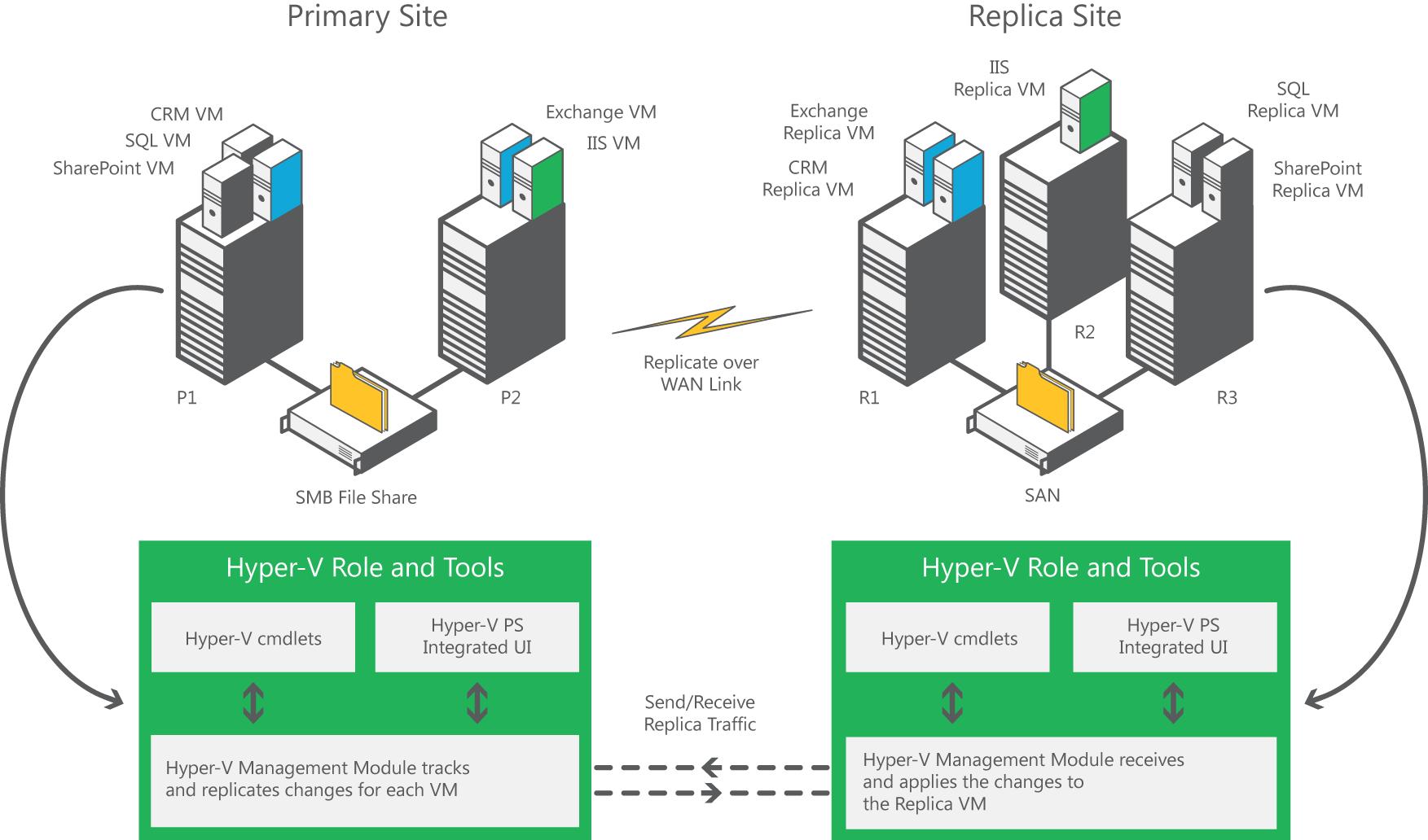 hyper v replica getvirtual virtualization 4 all rh mdnoga wordpress com Hyper-V 2012 Cluster Hyper-V Cluster Arch
