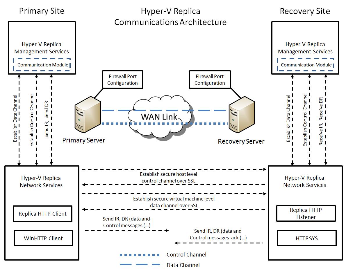 Windows server 2012 getvirtual virtualization 4 all for Microsoft hyper v architecture