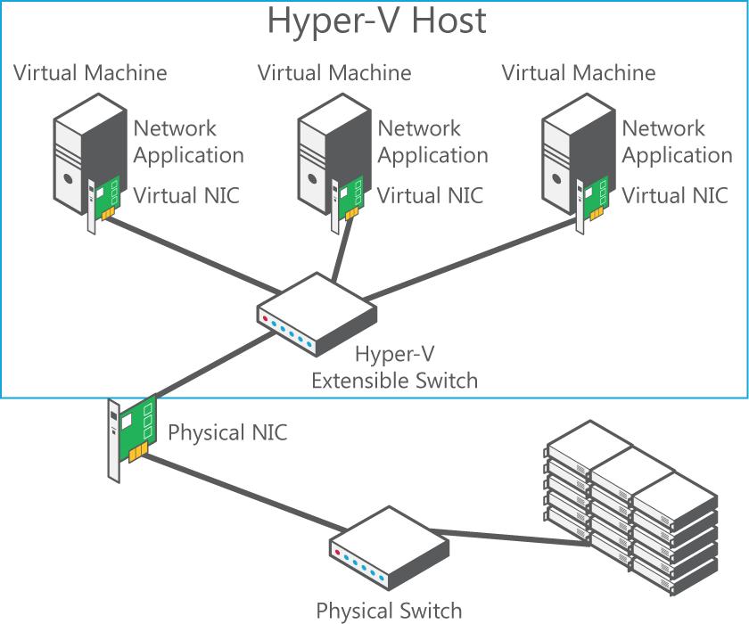 Hyper v server 2012 getvirtual virtualization 4 all for Hyper v architecture diagram